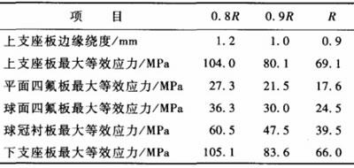 四氟板水平投影面积对支座性能影晌