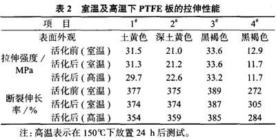 高温下四氟板的力学性能分析